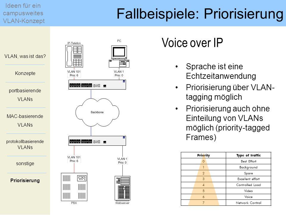 VLAN, was ist das? Konzepte portbasierende VLANs MAC-basierende VLANs protokollbasierende VLANs sonstige Priorisierung Fallbeispiele: Priorisierung Id