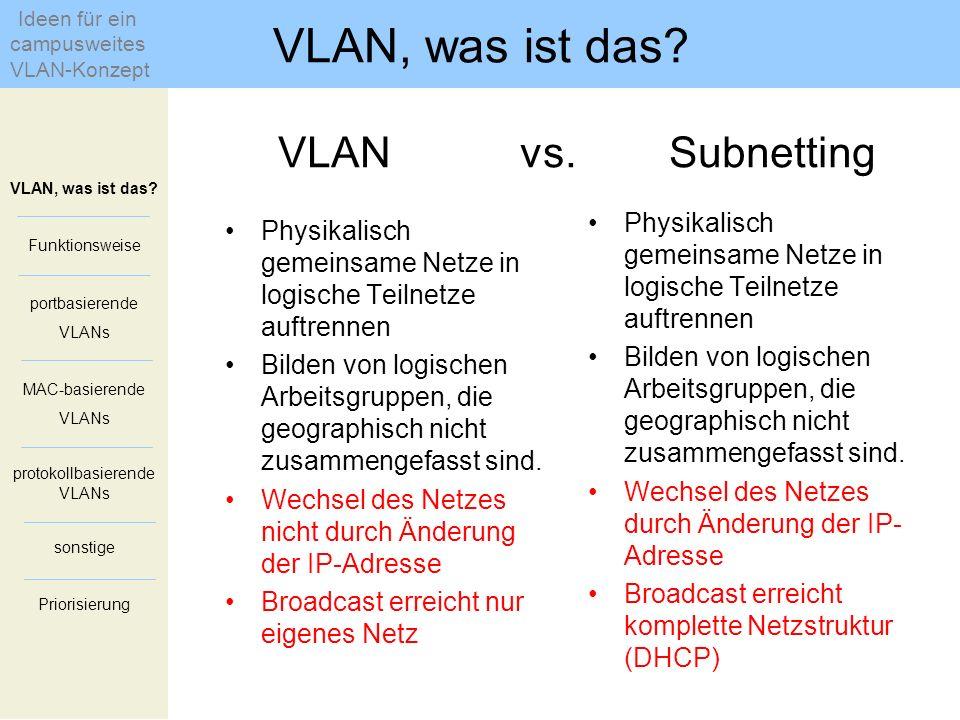 VLAN, was ist das? Funktionsweise portbasierende VLANs MAC-basierende VLANs protokollbasierende VLANs sonstige Priorisierung VLAN vs. Subnetting Physi