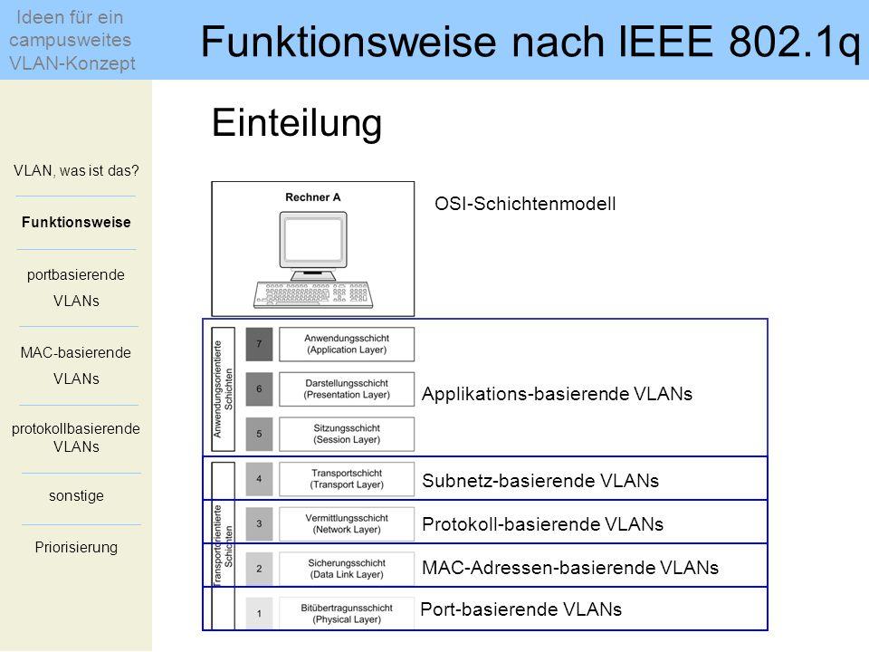 Einteilung OSI-Schichtenmodell Port-basierende VLANs Subnetz-basierende VLANs Protokoll-basierende VLANs MAC-Adressen-basierende VLANs Applikations-ba