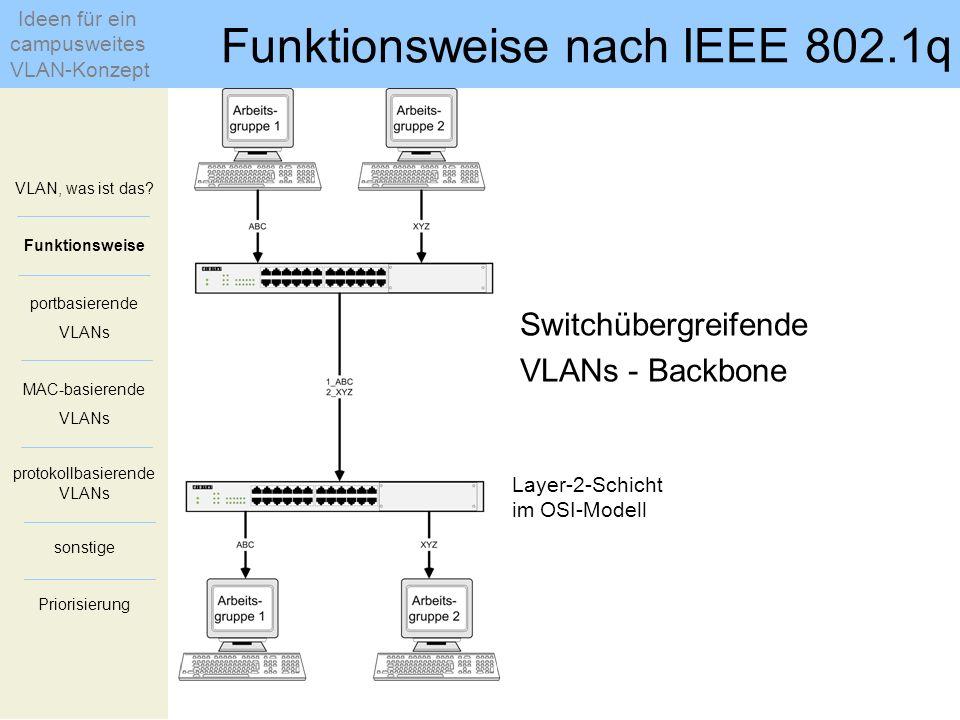 Switchübergreifende VLANs - Backbone Layer-2-Schicht im OSI-Modell VLAN, was ist das? Funktionsweise portbasierende VLANs MAC-basierende VLANs protoko