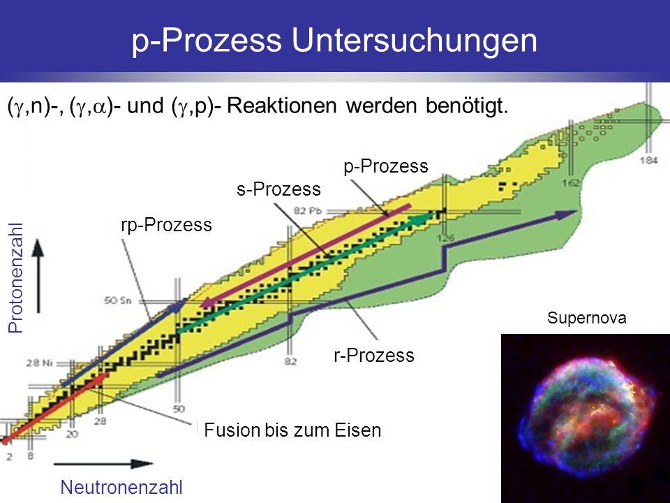 Neutronenzahl Protonenzahl Fusion bis zum Eisen r-Prozess rp-Prozess s-Prozess p-Prozess p-Prozess Untersuchungen (,n)-, (, )- und (,p)- Reaktionen we