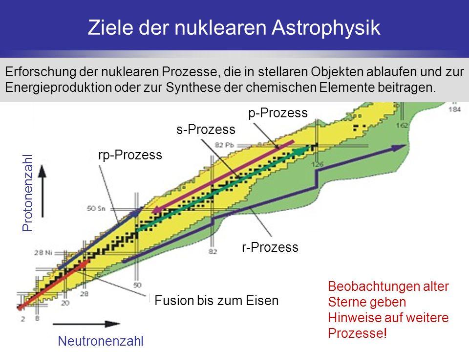 Neutronenzahl Protonenzahl Fusion bis zum Eisen r-Prozess rp-Prozess s-Prozess p-Prozess Ziele der nuklearen Astrophysik Beobachtungen alter Sterne ge