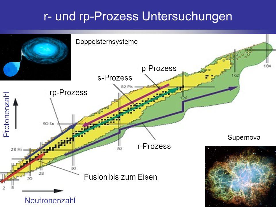 Neutronenzahl Protonenzahl Fusion bis zum Eisen r-Prozess rp-Prozess s-Prozess p-Prozess r- und rp-Prozess Untersuchungen Supernova Doppelsternsysteme