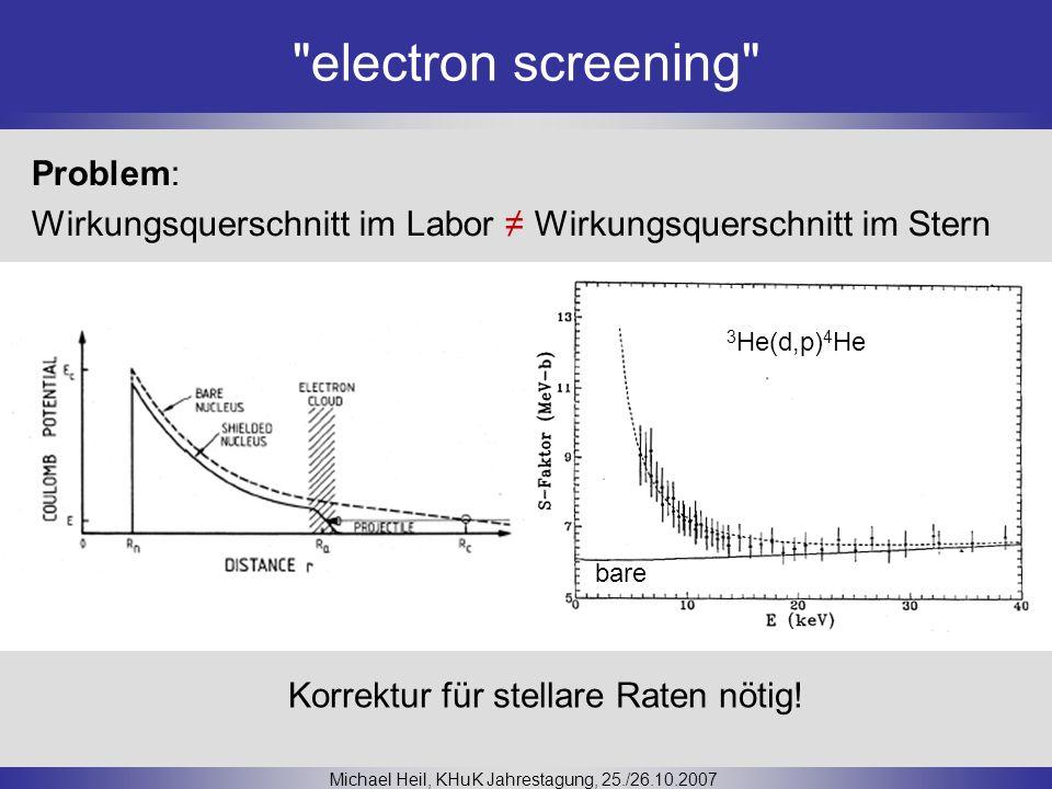 electron screening Michael Heil, KHuK Jahrestagung, 25./26.10.2007 Problem: Wirkungsquerschnitt im Labor Wirkungsquerschnitt im Stern 3 He(d,p) 4 He bare Korrektur für stellare Raten nötig!