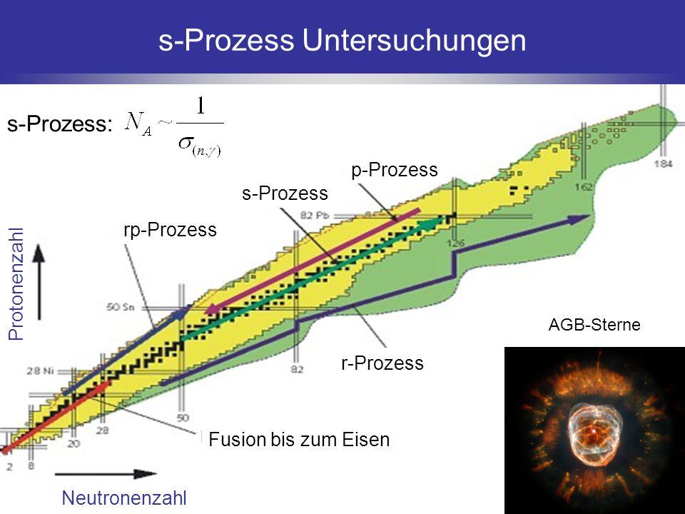 Neutronenzahl Protonenzahl Fusion bis zum Eisen r-Prozess rp-Prozess s-Prozess p-Prozess s-Prozess Untersuchungen AGB-Sterne s-Prozess: