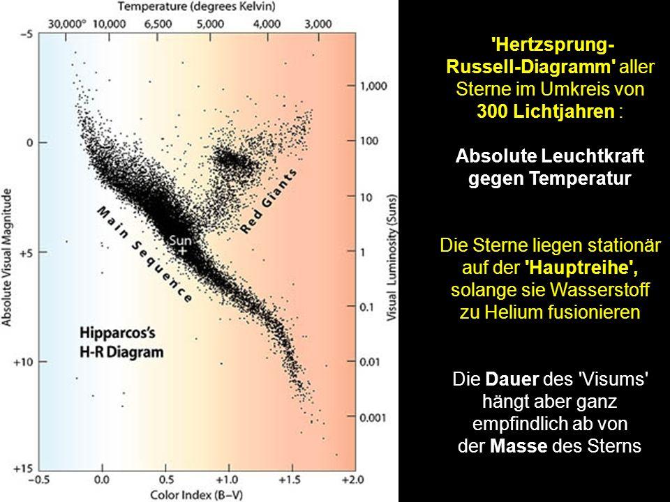 'Hertzsprung- Russell-Diagramm' aller Sterne im Umkreis von 300 Lichtjahren : Absolute Leuchtkraft gegen Temperatur Die Sterne liegen stationär auf de