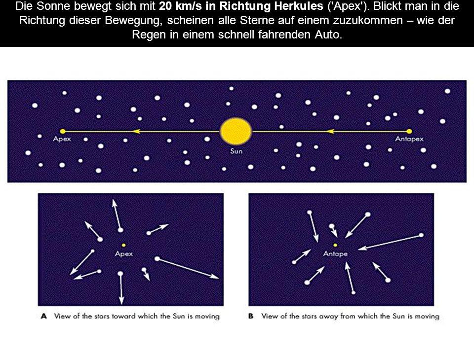 Die Sonne bewegt sich mit 20 km/s in Richtung Herkules ('Apex'). Blickt man in die Richtung dieser Bewegung, scheinen alle Sterne auf einem zuzukommen