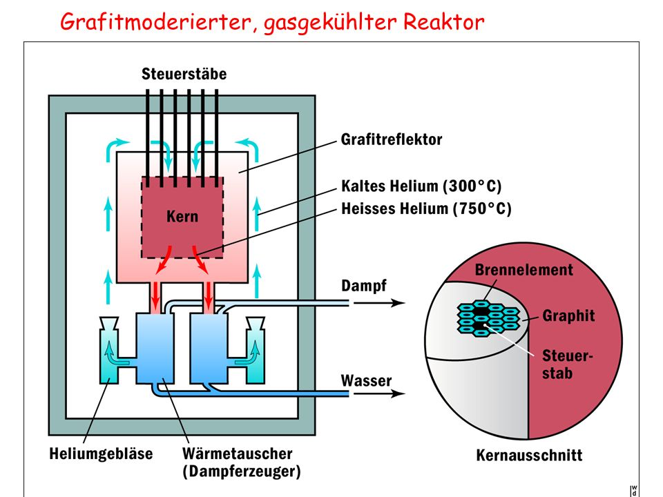 Grafitmoderierter, gasgekühlter Reaktor