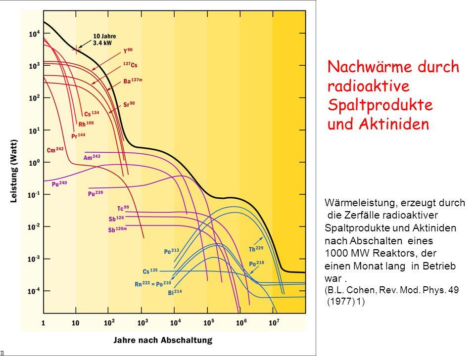 Nachwärme durch radioaktive Spaltprodukte und Aktiniden Wärmeleistung, erzeugt durch die Zerfälle radioaktiver Spaltprodukte und Aktiniden nach Abscha