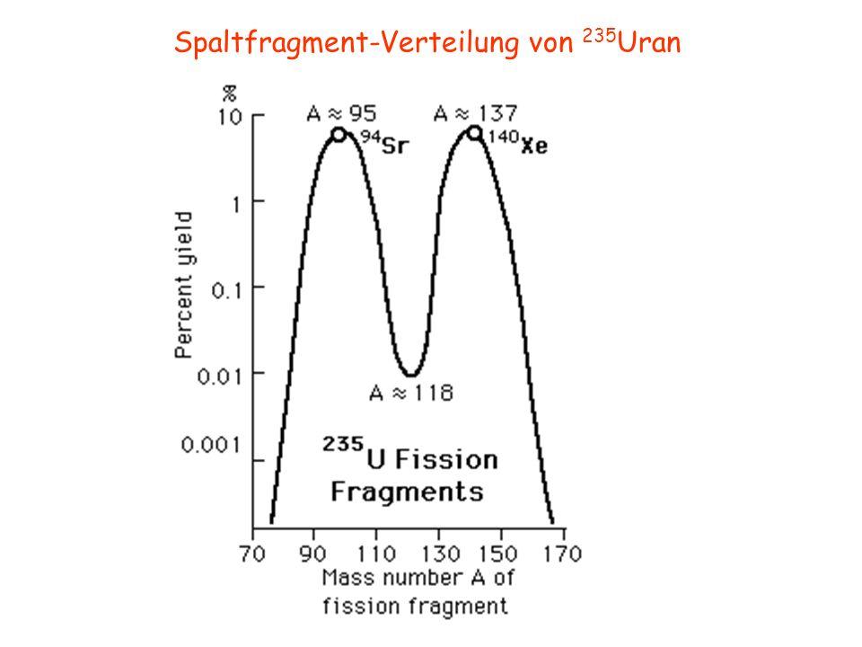 Brüten Kerne mit ungerader Neutronenzahl sind durch thermische Neutronen spaltbar Kerne mit gerader Neutronenzahl sind durch thermische Neutronen brütbar Spaltung von 235 U Reaktionen von Uran mit thermischen Neutronen