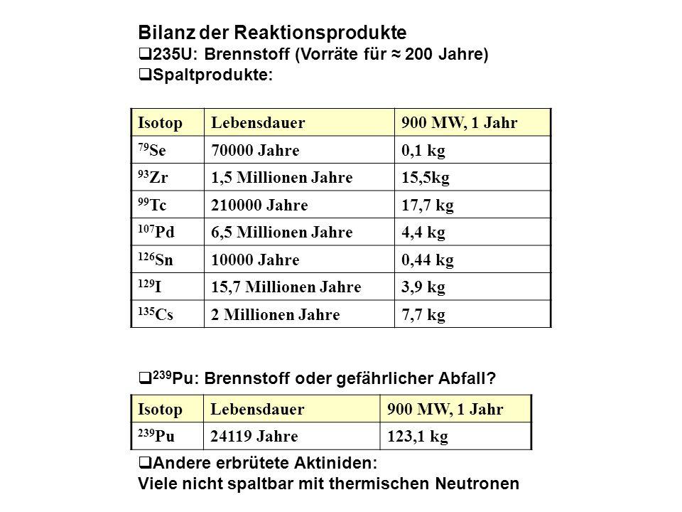 Bilanz der Reaktionsprodukte 235U: Brennstoff (Vorräte für 200 Jahre) Spaltprodukte: IsotopLebensdauer900 MW, 1 Jahr 79 Se70000 Jahre0,1 kg 93 Zr1,5 M