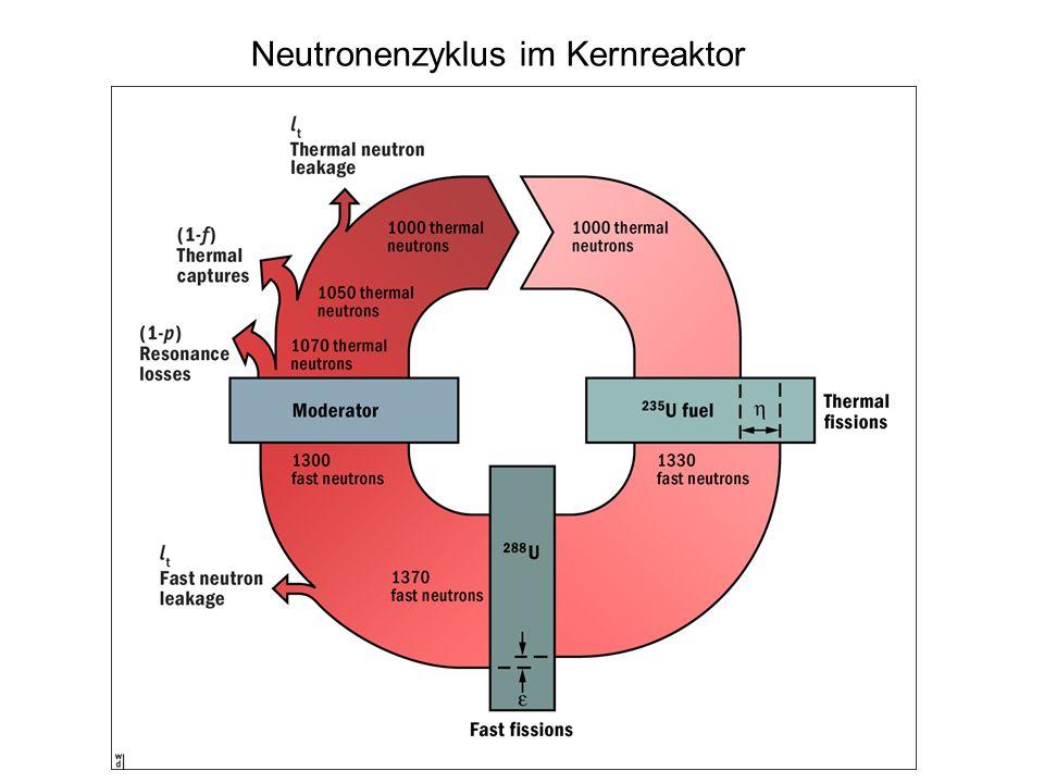 Neutronen-Reproduktionsfaktor: k = η ε p f (1-l f ) (1-l t ) k < 1 unterkritisch k = 1 kritisch k > 1 überkritisch
