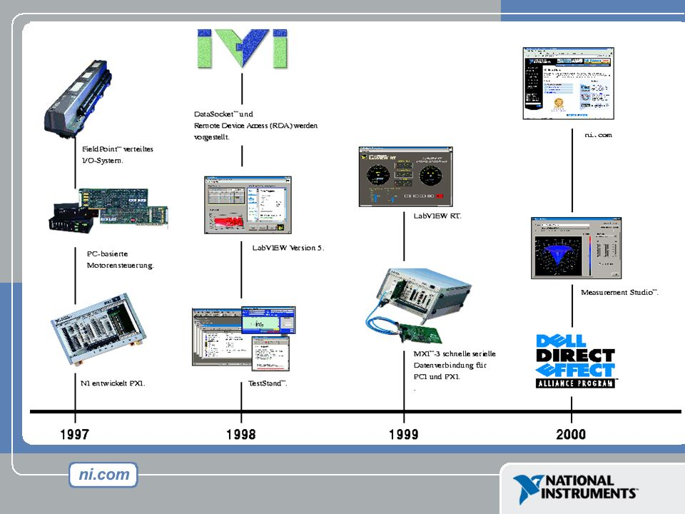 LabVIEW Platform Roadmap 2000-2003 Test Measurement Monitoring Control 20002001 LabVIEW 6i InternetMeasurements DataloggingSupervisoryControl Alarms, Events Historical Views Real-Time PXI Controller VI Logger DataloggingTools Real-Time FieldPoint Distributed I/O 20022003 RIO WormholeMeasurementProductivity Onyx High Speed Logging Real-Time Extender Boards PalmWirelessMonitoring Constellation Project Mgmt.