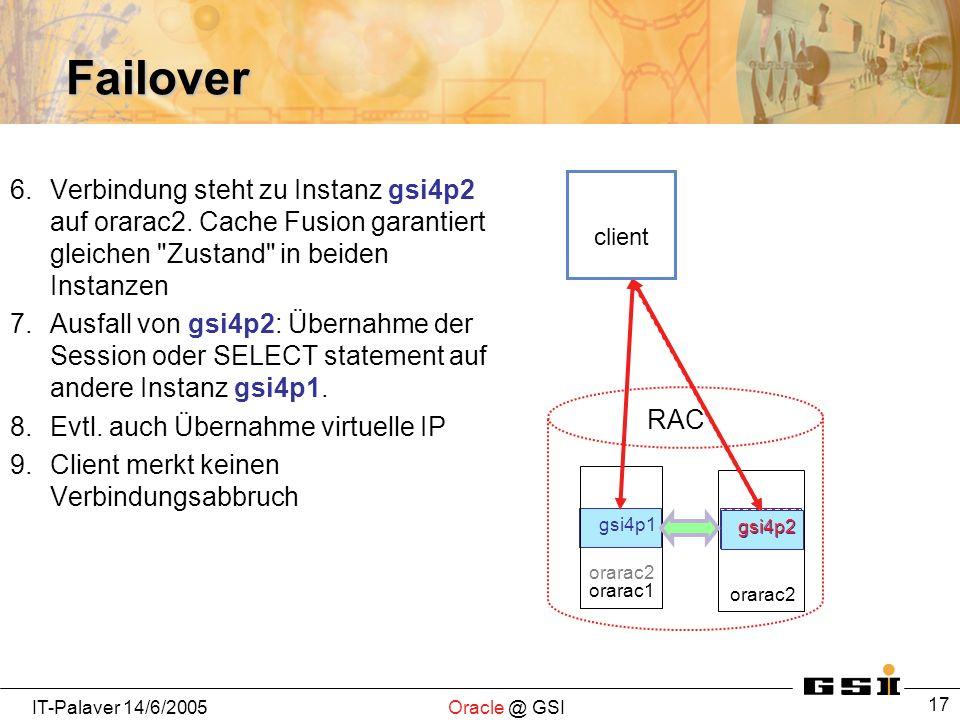 IT-Palaver 14/6/2005Oracle @ GSI 17 Failover 6.Verbindung steht zu Instanz gsi4p2 auf orarac2. Cache Fusion garantiert gleichen