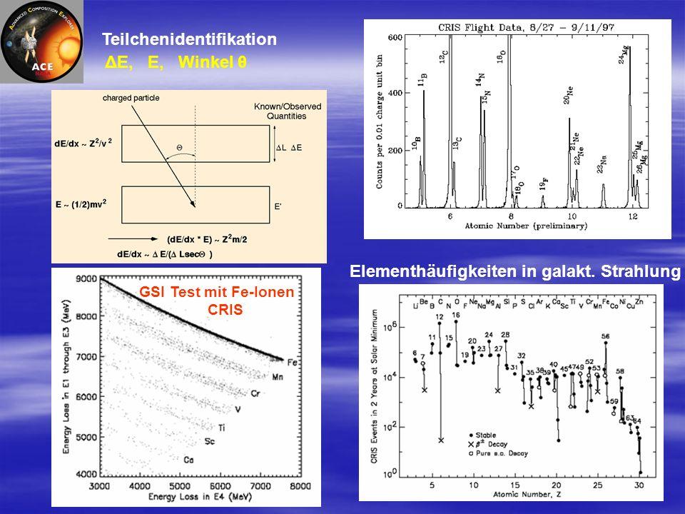 Teilchenidentifikation ΔE, E, Winkel θ GSI Test mit Fe-Ionen CRIS Elementhäufigkeiten in galakt.