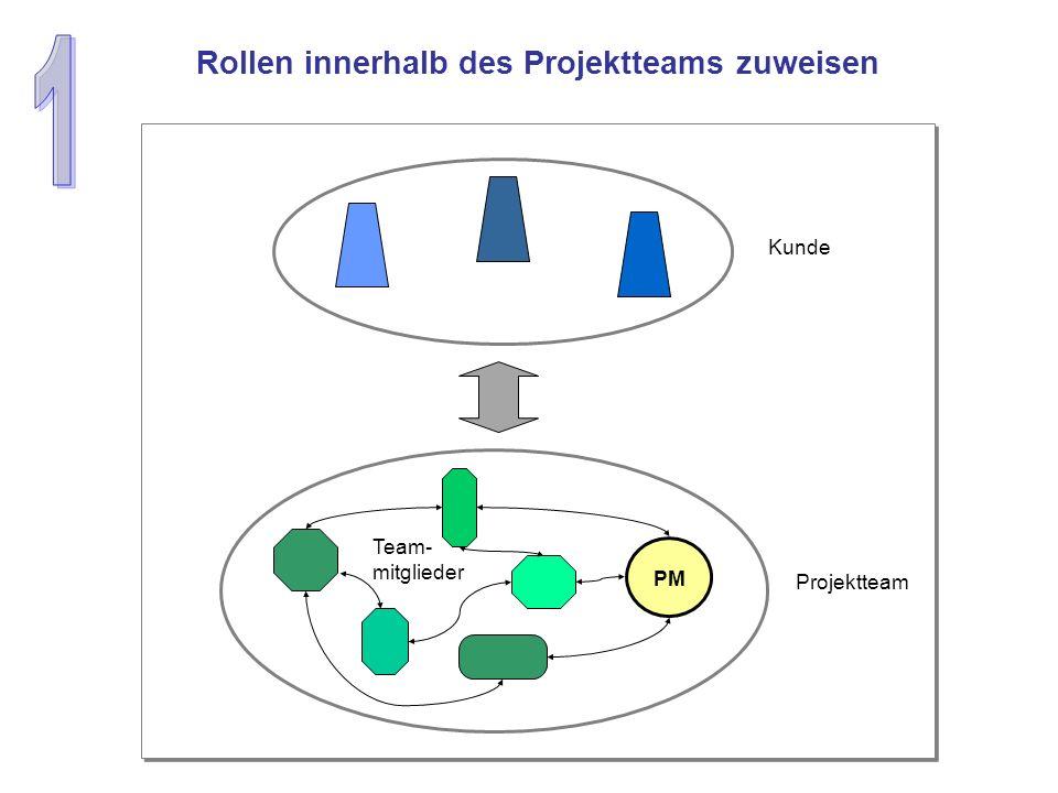 Rollen innerhalb des Projektteams zuweisen PM Team- mitglieder Kunde Projektteam