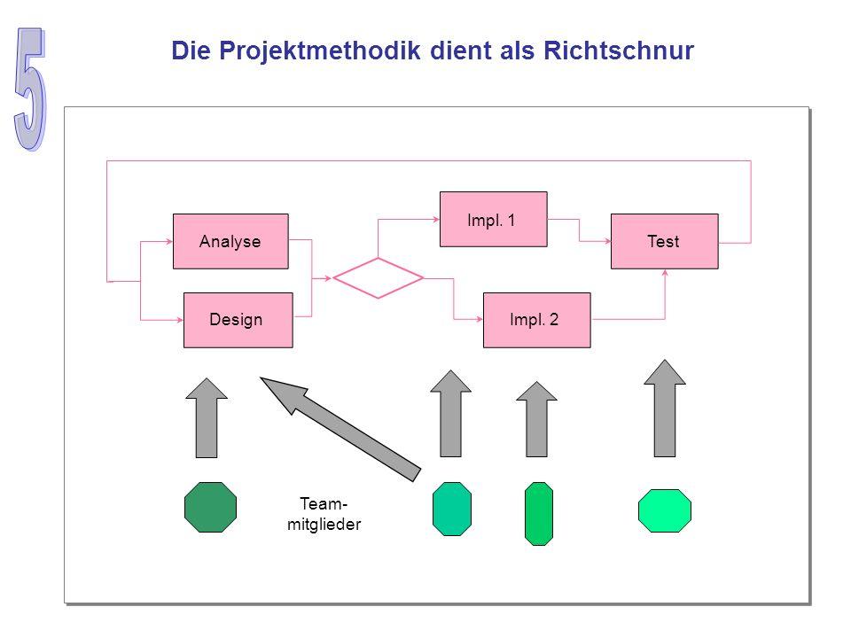 Analyse Design Impl. 1 Team- mitglieder Impl. 2 Test Die Projektmethodik dient als Richtschnur