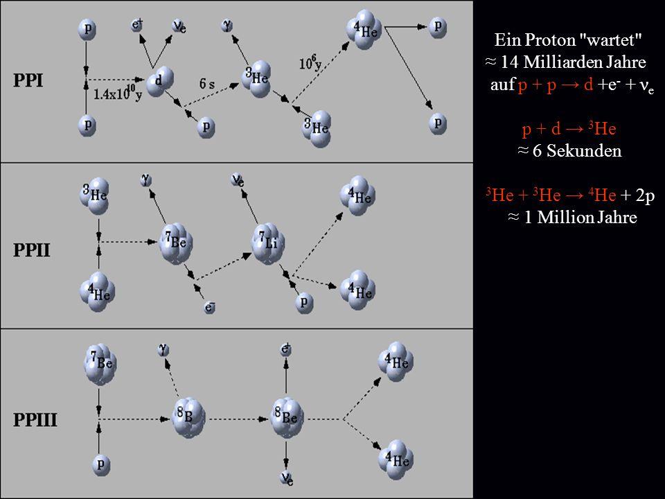 p + p 2 H + + e + ν e + 0.42 MeV 2 H + + p 3 He ++ +5.49 MeV 3 He + 3 He 4 He + 2p +12,9 MeV 4 p 4 He +2 e + + 2 ν e + 25 MeV Zahl der in der Sonne erzeugten Neutrinos /s = 2x L ¤ /25 MeV = 50x 10 44 /(25x 10 6 ) =2x10 38 /s Auf der Erde: 2x10 38 / 4πR 2 : 70 000 000 000 /[cm 2 s]
