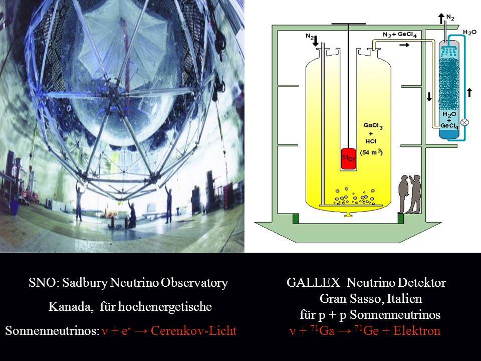Neutrino Detektor, Homestake Mine South Dakota USA ν + 37 Cl 37 Ar + Elektron Kamiokande Neutrino Detektor Kamioka, Japan, für hochenergetische Sonnenneutrinos: ν + e - Cerenkov -Licht