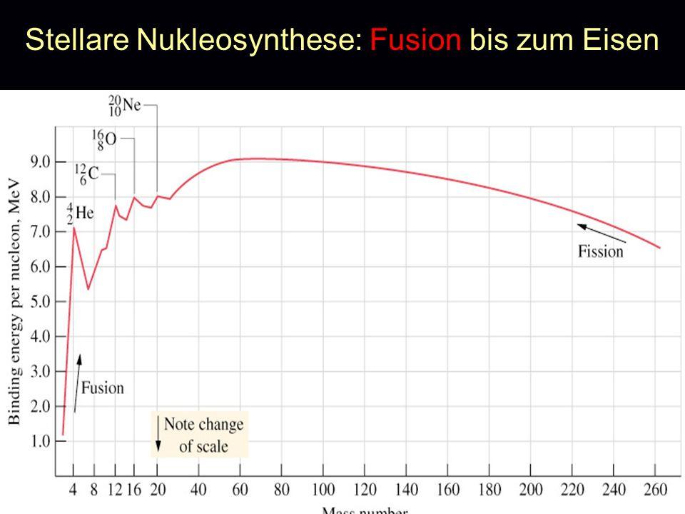 Wie macht die Natur die schweren Nuklide A > 56?