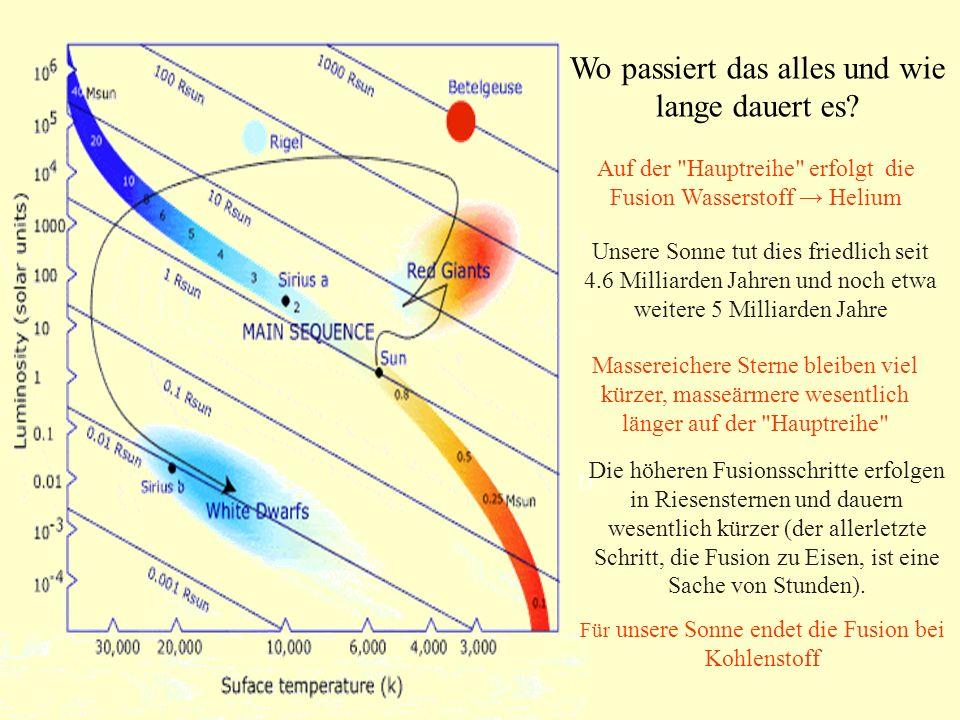 In etwa 5 Milliarden Jahren wird die Sonne die Erdbahn verschlingen