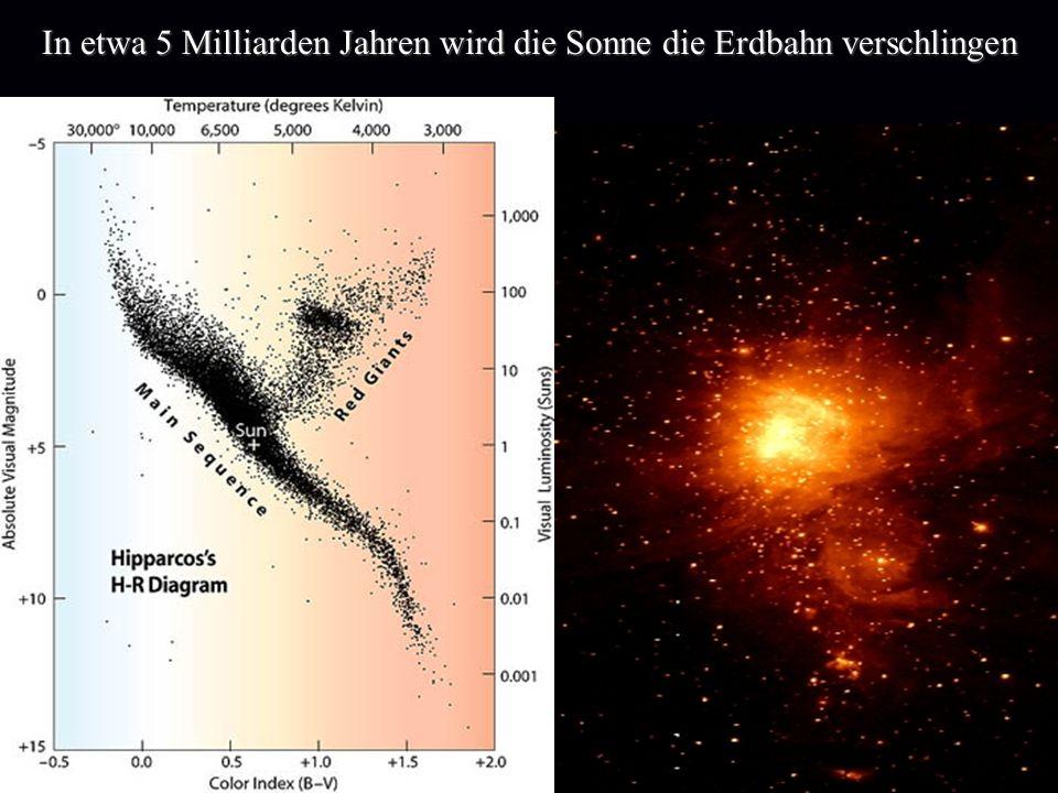 Wir wollen die Pfade der stellaren Synthese der Elemente im Labor nachzeichnen Dazu müssen wir instabile Nuklide im Fragmentseparator erzeugen, in den ESR transportieren, sie dort kühlen und dann ihre Masse und Lebensdauer messen Fragmentseparator und Speicherring Aus den Massen kann man den Weg der stellaren Elementsynthese erschließen, aus den Lebensdauern die Häufigkeiten