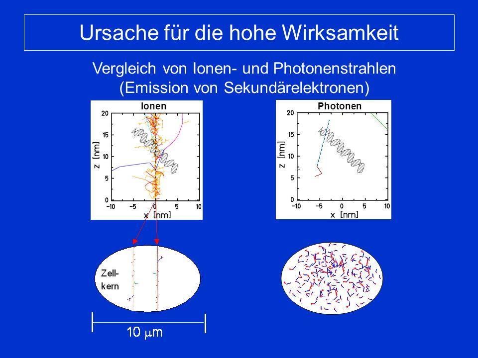 Photonen Ionen Ursache für die hohe Wirksamkeit Vergleich von Ionen- und Photonenstrahlen (Emission von Sekundärelektronen) Zell- Kern