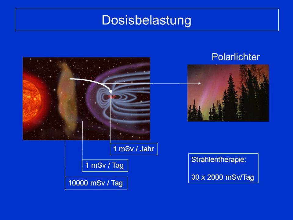 Dosisbelastung 1 mSv / Jahr 1 mSv / Tag 10000 mSv / Tag Strahlentherapie: 30 x 2000 mSv/Tag Polarlichter