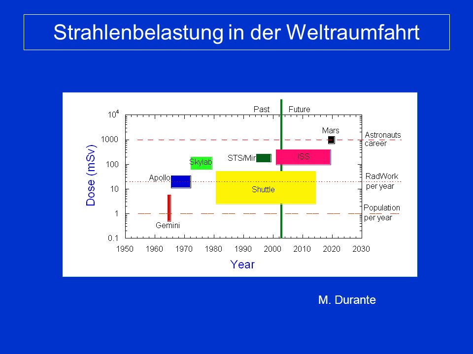 Wirkung der kosmischen Strahlung Krebsinduktion Spätschäden in Geweben (z.B.