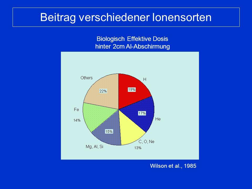 Beitrag verschiedener Ionensorten Wilson et al., 1985 Biologisch Effektive Dosis hinter 2cm Al-Abschirmung