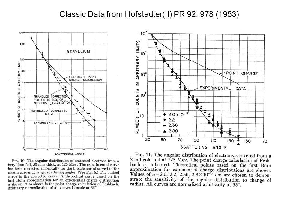 Classic Data from Hofstadter(II) PR 92, 978 (1953)