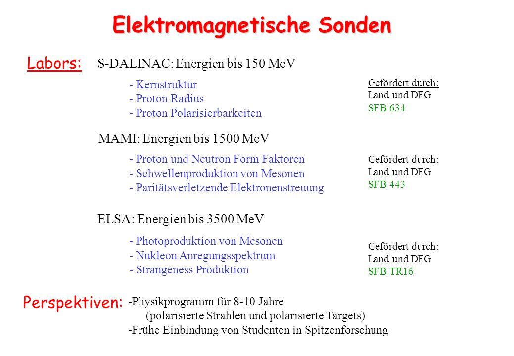Elektromagnetische Sonden Labors: S-DALINAC: Energien bis 150 MeV MAMI: Energien bis 1500 MeV ELSA: Energien bis 3500 MeV - Kernstruktur - Proton Radi