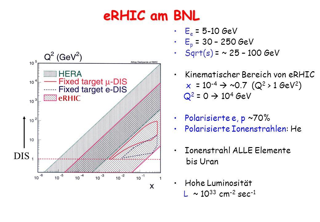 eRHIC DIS E e = 5-10 GeV E p = 30 – 250 GeV Sqrt(s) = ~ 25 – 100 GeV Kinematischer Bereich von eRHIC x = 10 -4 ~0.7 (Q 2 > 1 GeV 2 ) Q 2 = 0 10 4 GeV