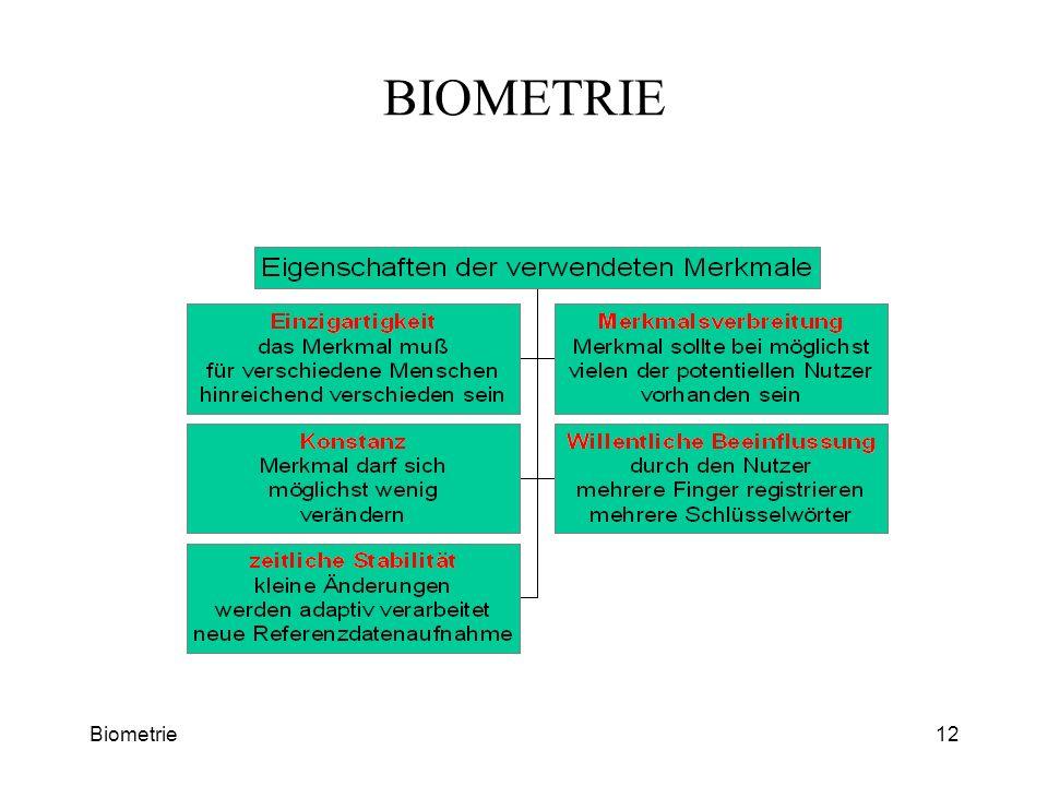 Biometrie12 BIOMETRIE