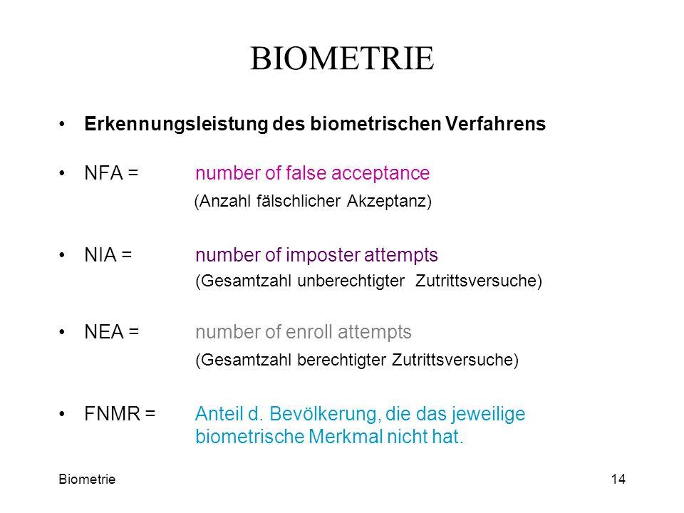 Biometrie14 BIOMETRIE Erkennungsleistung des biometrischen Verfahrens NFA = number of false acceptance (Anzahl fälschlicher Akzeptanz) NIA = number of