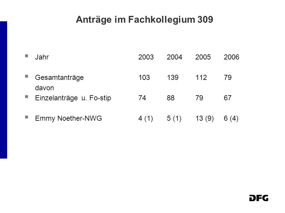 Anträge im Fachkollegium 309 Jahr2003200420052006 Gesamtanträge10313911279 davon Einzelanträgeu. Fo-stip74887967 Emmy Noether-NWG4 (1)5 (1)13 (9)6 (4)