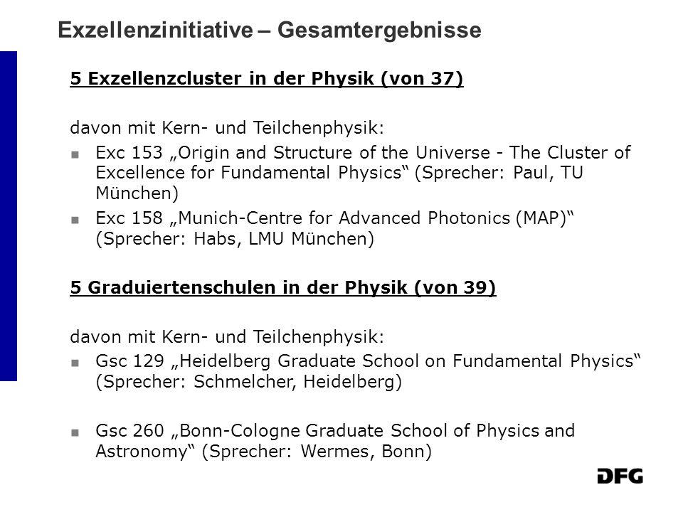 Exzellenzinitiative – Gesamtergebnisse 5 Exzellenzcluster in der Physik (von 37) davon mit Kern- und Teilchenphysik: Exc 153 Origin and Structure of t