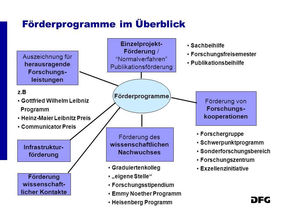 Fördervolumen je Programmgruppe 2006 in Mio Euro Quelle: Bereich Informationsmanagement Letzte Aktualisierung am 19.06.2007