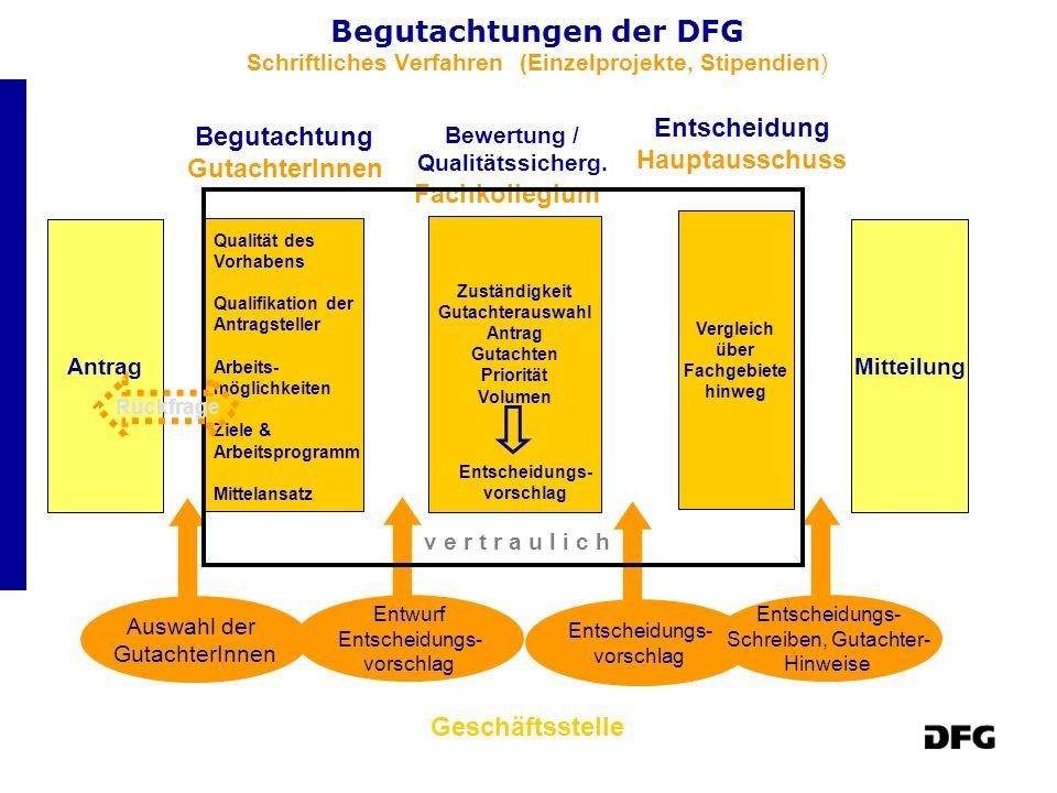 Begutachtungen der DFG Schriftliches Verfahren (Einzelprojekte, Stipendien) Antrag Auswahl der GutachterInnen Mitteilung Entwurf Entscheidungs- vorsch