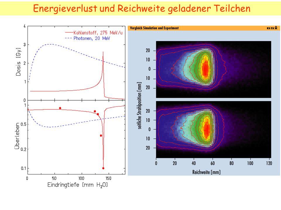 Energieverlust und Reichweite geladener Teilchen