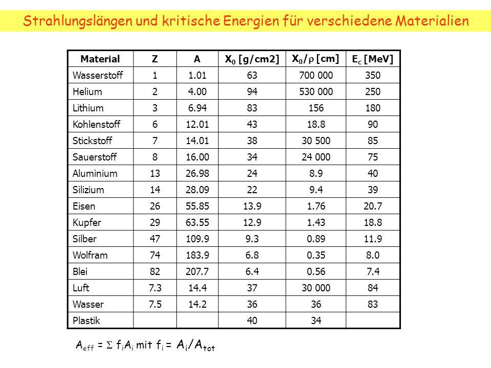 MaterialZAX 0 [g/cm2] X 0 / [cm] E c [MeV] Wasserstoff11.0163700 000350 Helium24.0094530 000250 Lithium36.9483156180 Kohlenstoff612.014318.890 Stickst