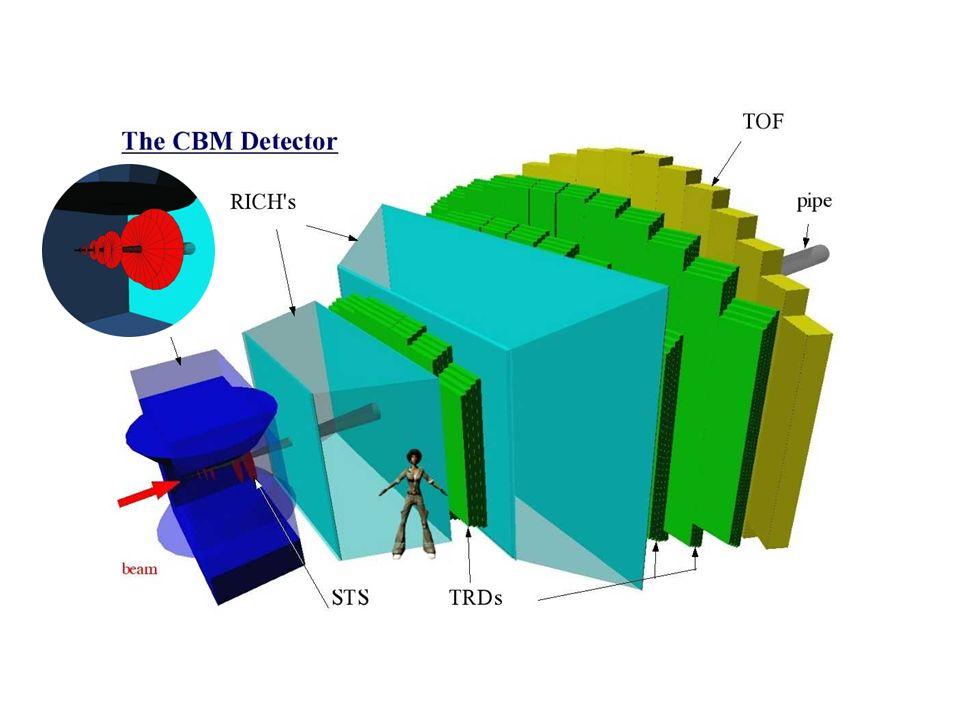 Central Au+Au collision at 25 AGeV: URQMD + GEANT4 160 p 400 - 400 + 44 K + 13 K -