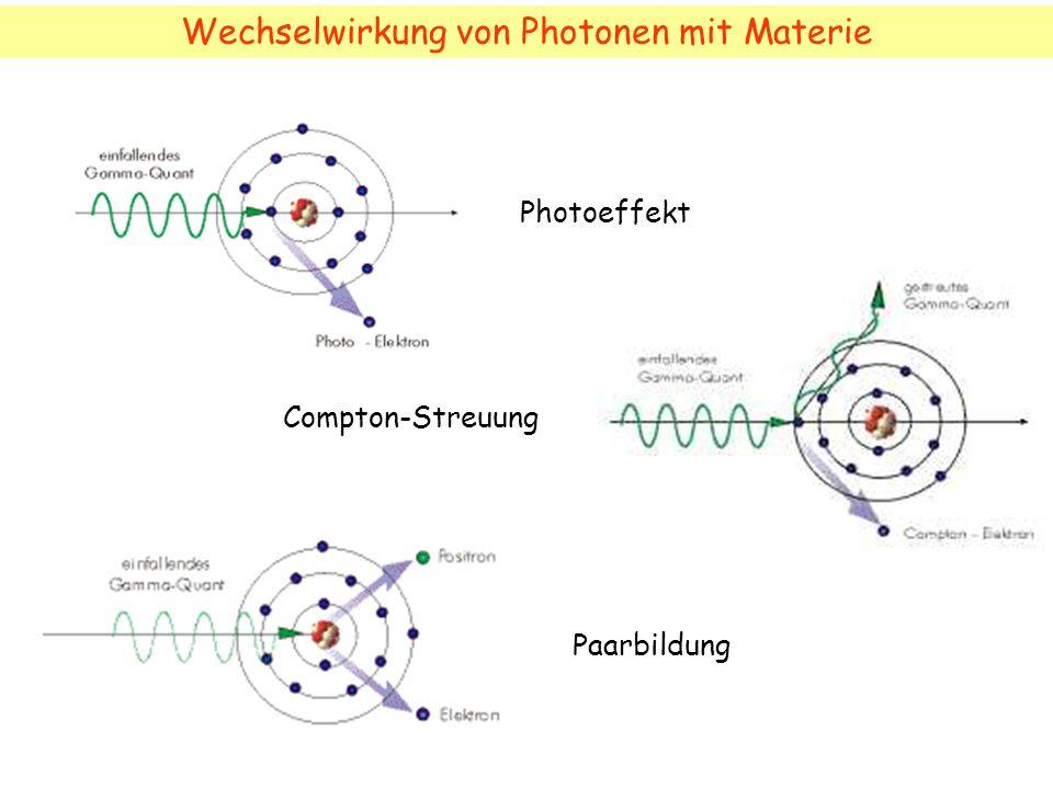 Photoeffekt Wechselwirkung von Photonen mit Materie Compton-Streuung Paarbildung