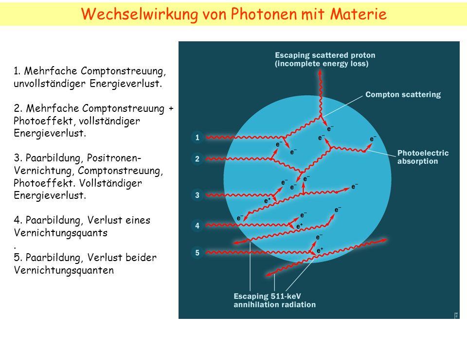 Wechselwirkung von Photonen mit Materie 1. Mehrfache Comptonstreuung, unvollständiger Energieverlust. 2. Mehrfache Comptonstreuung + Photoeffekt, voll