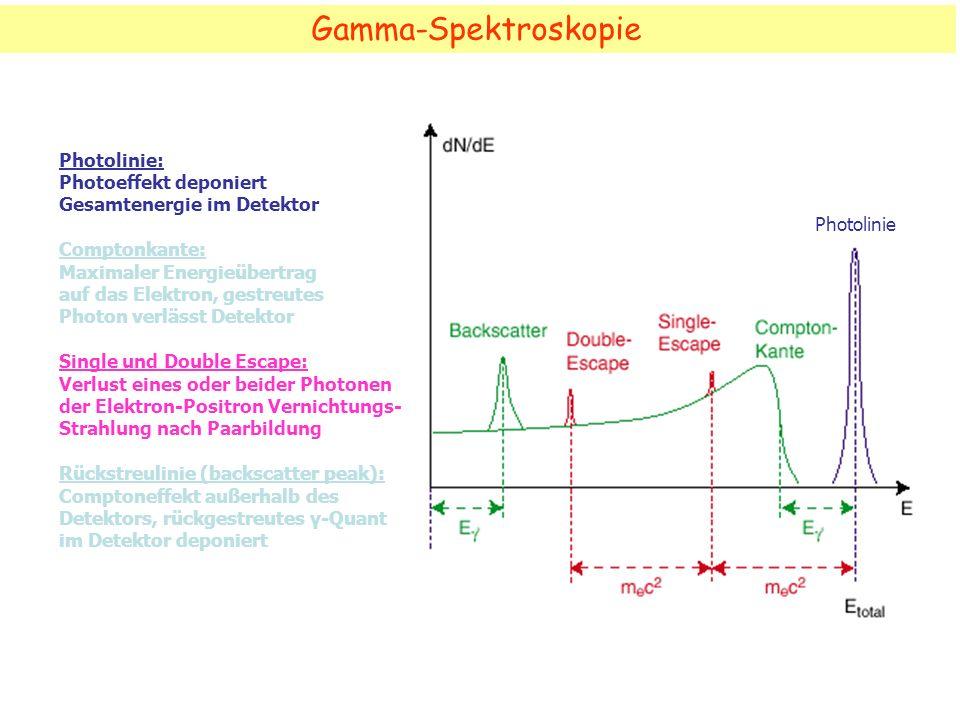 Gamma-Spektroskopie Photolinie Photolinie: Photoeffekt deponiert Gesamtenergie im Detektor Comptonkante: Maximaler Energieübertrag auf das Elektron, g