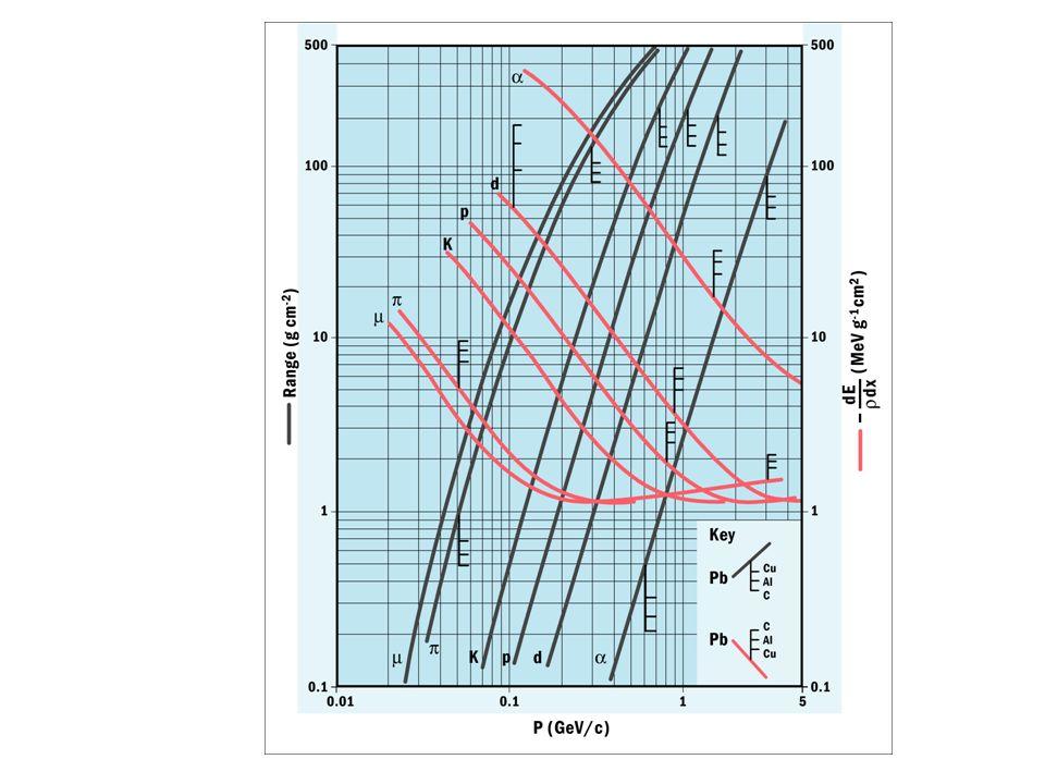 MaterialZAX 0 [g/cm2] X 0 / [cm] E c [MeV] Wasserstoff11.0163700 000350 Helium24.0094530 000250 Lithium36.9483156180 Kohlenstoff612.014318.890 Stickstoff714.013830 50085 Sauerstoff816.003424 00075 Aluminium1326.98248.940 Silizium1428.09229.439 Eisen2655.8513.91.7620.7 Kupfer2963.5512.91.4318.8 Silber47109.99.30.8911.9 Wolfram74183.96.80.358.0 Blei82207.76.40.567.4 Luft7.314.43730 00084 Wasser7.514.236 83 Plastik4034 A eff = f i A i mit f i = A i /A tot Strahlungslängen und kritische Energien für verschiedene Materialien