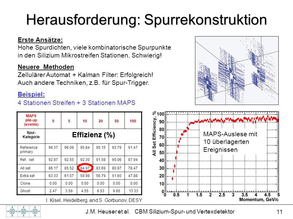 11 J.M. Heuser et al. CBM Silizium-Spur- und Vertexdetektor Herausforderung: Spurrekonstruktion MAPS pile-up (events) 05102050100 Spur- Kategorie Effi