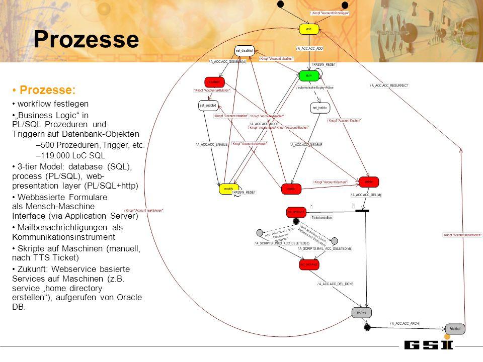 Prozesse Prozesse: workflow festlegen Business Logic in PL/SQL Prozeduren und Triggern auf Datenbank-Objekten –500 Prozeduren, Trigger, etc.