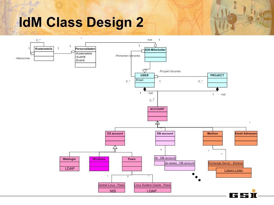 IdM Class Design 2