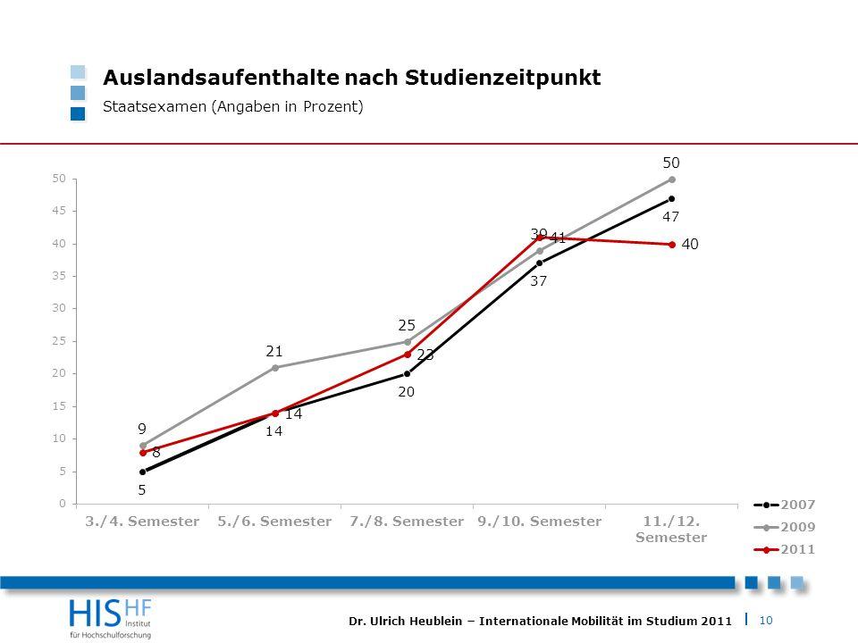 10 Dr. Ulrich Heublein Internationale Mobilität im Studium 2011 Auslandsaufenthalte nach Studienzeitpunkt Staatsexamen (Angaben in Prozent)